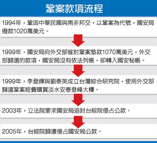 挪用國安密帳 李登輝遭貪污罪起訴