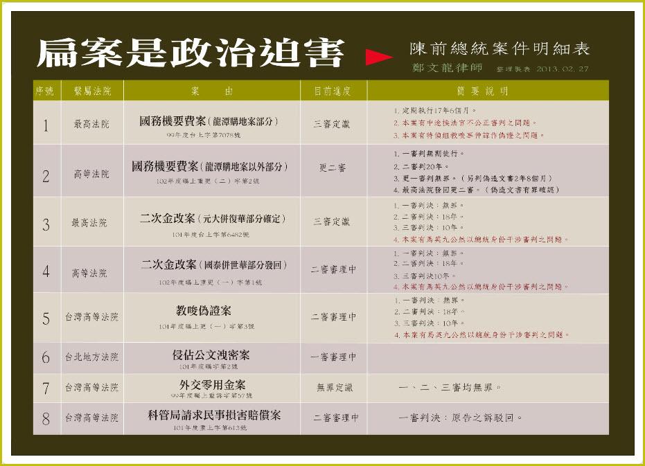 鄭文龍律師整理的扁案簡要明細表