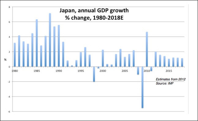 Japan, real annual GDP growth, % change, 1980-2018E