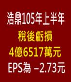 浩鼎(4174)105年上半年稅後虧損4億6517萬元,EPS為-2.73元-台灣e新聞