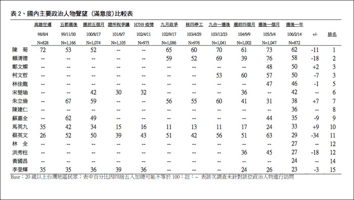 TVBS民意調查中心對15位政治人物聲望民調